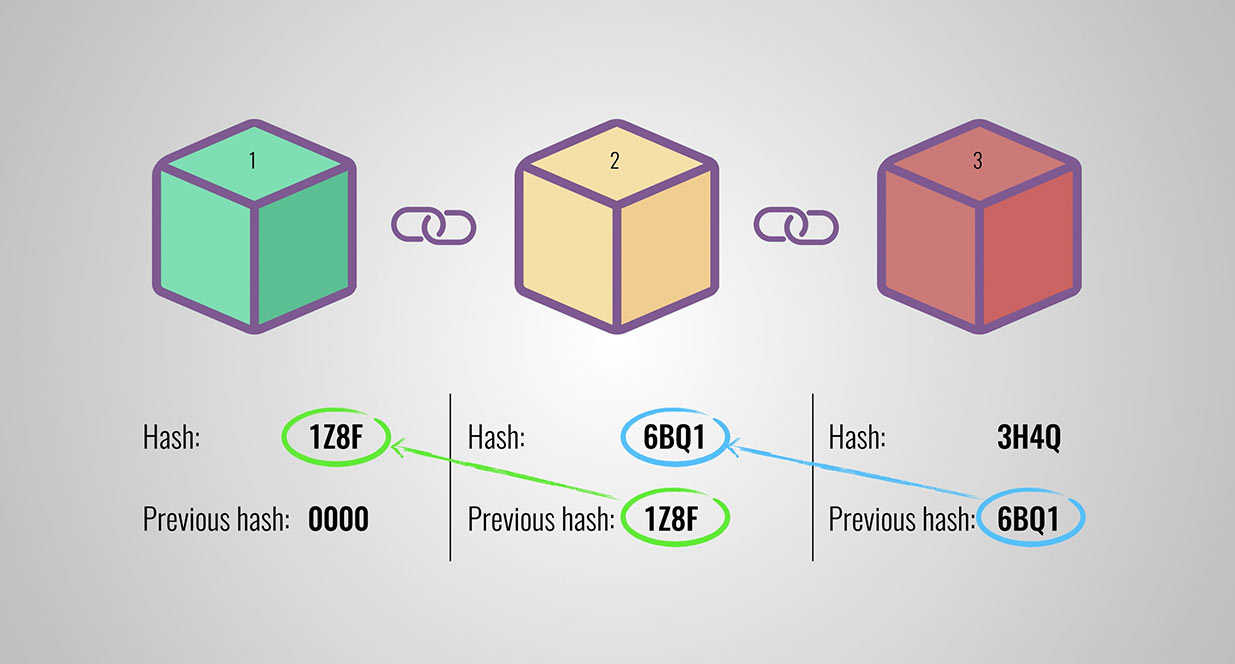 Hash Explained | Blockchain Blog