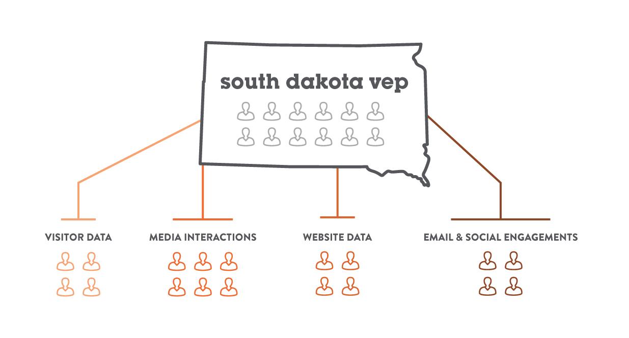 VEP Chart | Visitor Engagement Program