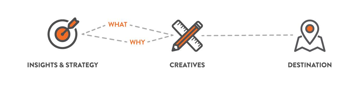 Creative Path | Creative Insight Blog
