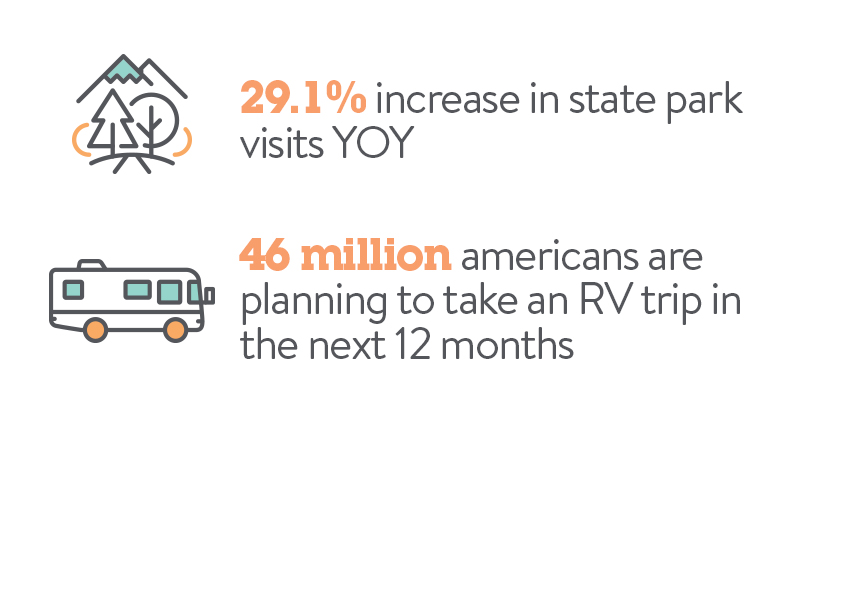 Travel Stats | Travel in 2021