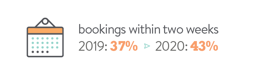 bookings within two weeks - 2019: 37%, 2020: 43%