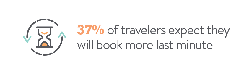 37% of travelers expect they will book more last minute