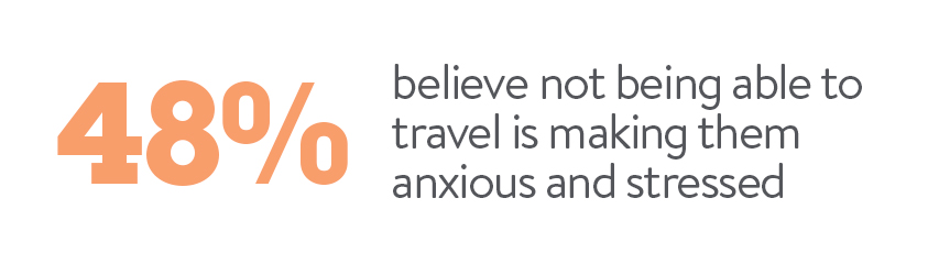 48% believe not being able to travel is making them anxious and stressed
