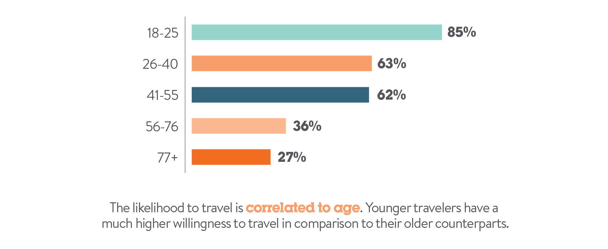 travel is correlated to age