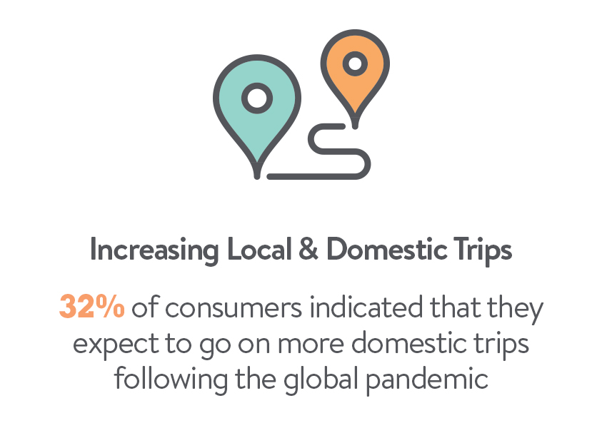 increasing local and domestic trips