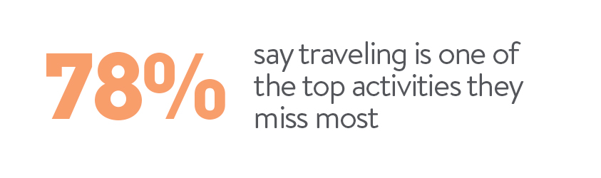 78% say traveling is one of the top activities they miss most