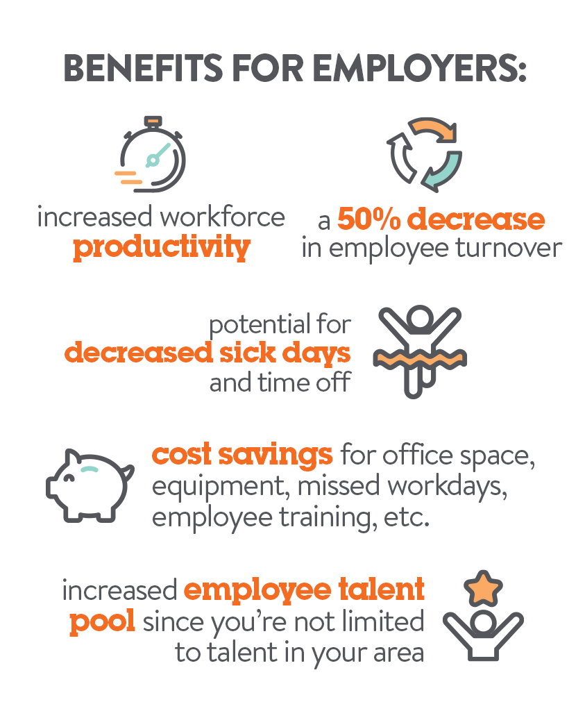 Benefits for Employers | Work From Home Blog