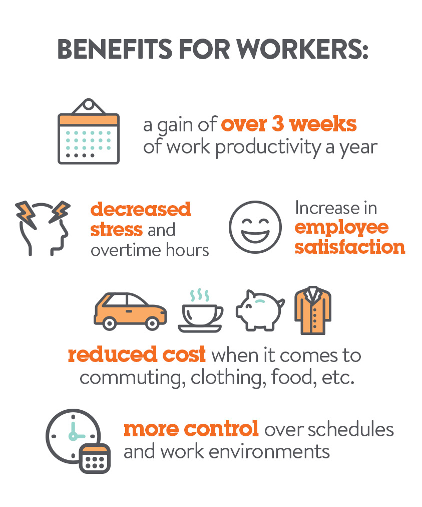 Benefits for Workers | Work From Home Blog