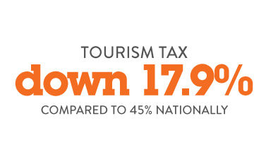 Tourism Tax down 17.9%