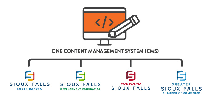 CMS for all Sioux Falls websites